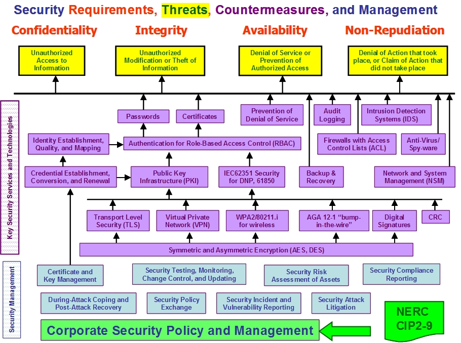 security requirements possible risks That is why enisa is working with network and information security for the eu and the member states european union agency for network and information security.