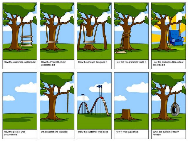 Reality of Projects