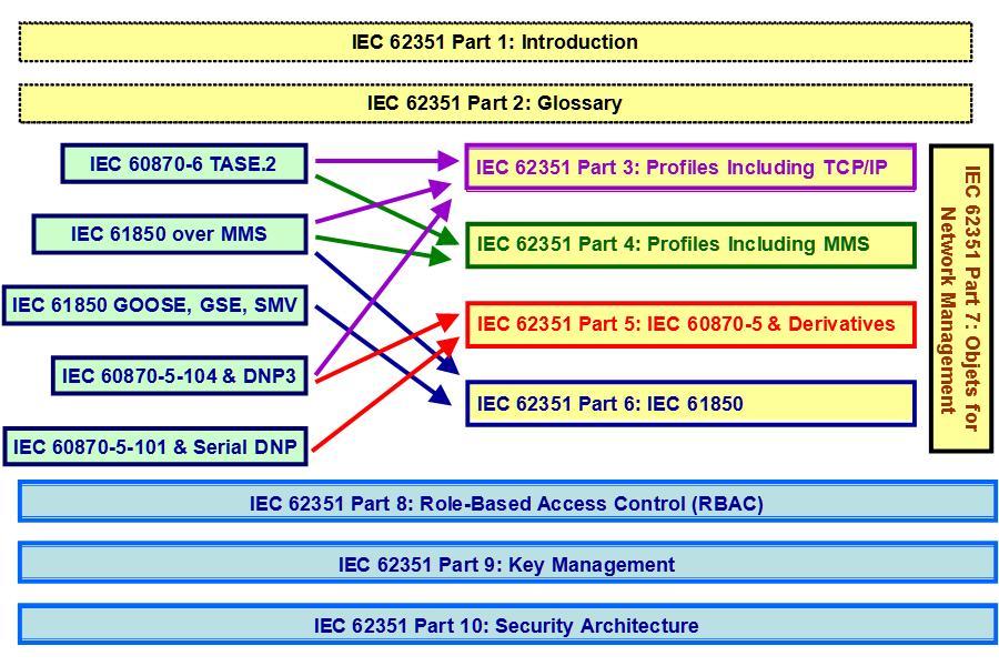 IEC 62351 Standards